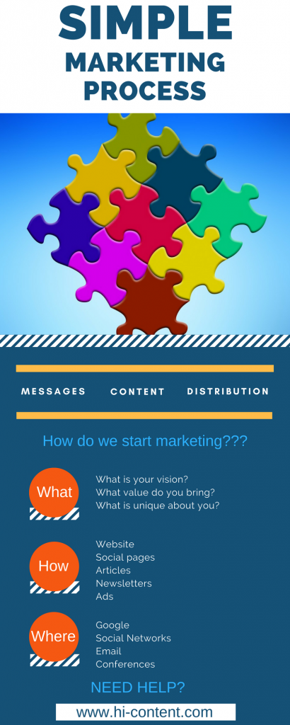 MARKETING PROCESS (2)